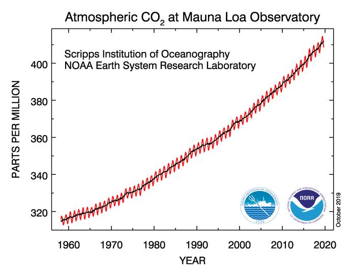CO2 Data 2019